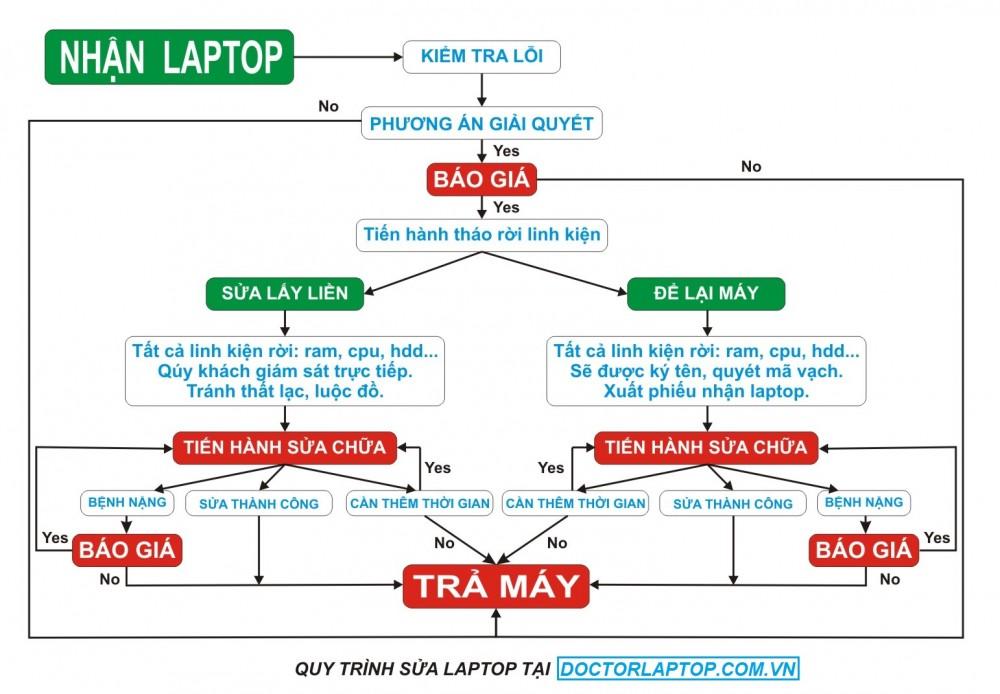 Nơi sửa laptop uy tín ở tphcm - 2