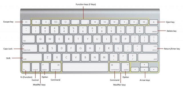 Cách sử dụng phím tắt trên bàn phím macbook - 2