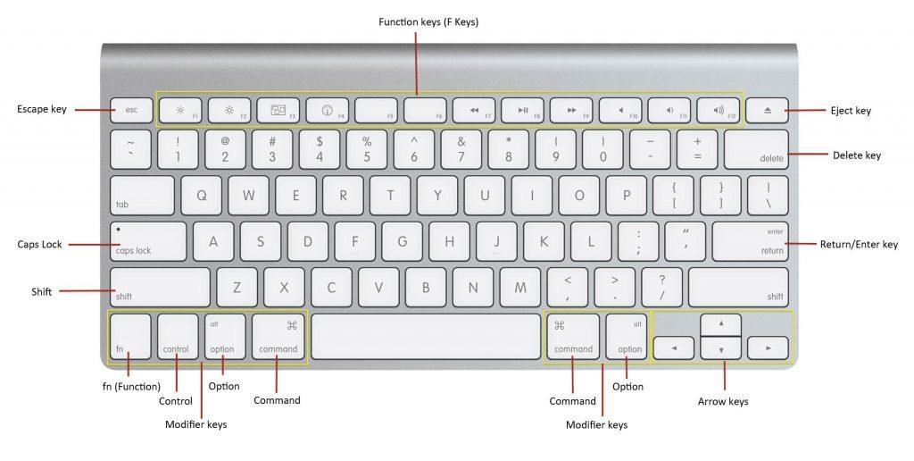 Cách sử dụng phím tắt trên bàn phím Macbook